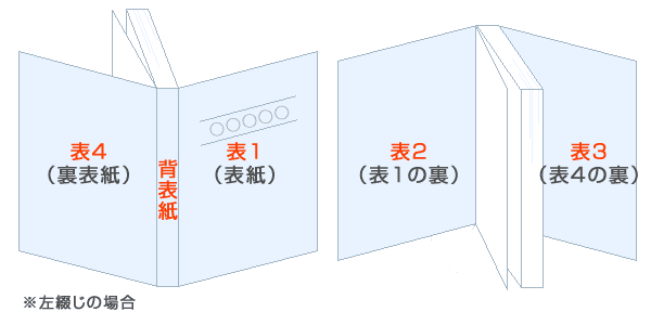 表1~表4と背表紙(左綴じの場合)