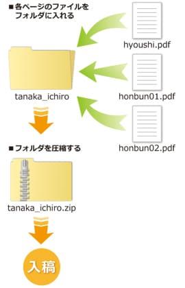 入稿データの種類分けとファイル名