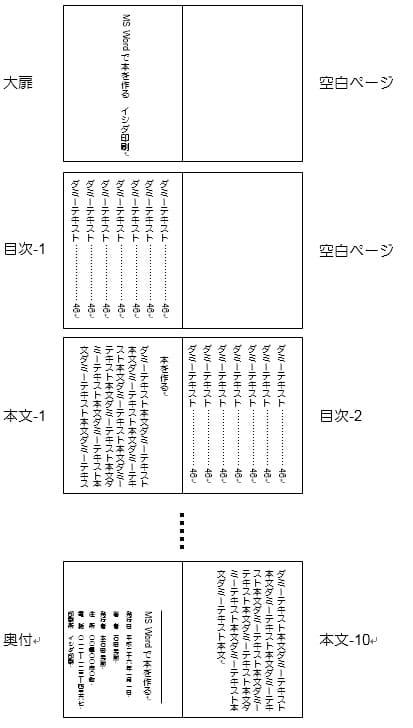 テンプレートの構成要素(縦)