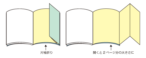 冊子の題名や章タイトル、筆者等を記載するページです