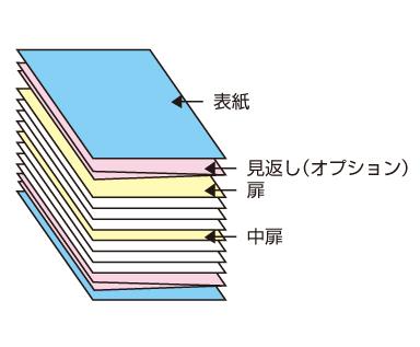 本文の間に挿入する扉ページ