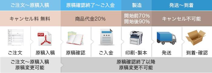 印刷の流れ