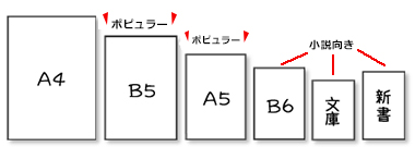 【A判とB判】紙、本のサイズ一覧表 比率、印刷料金、データ作成の基本