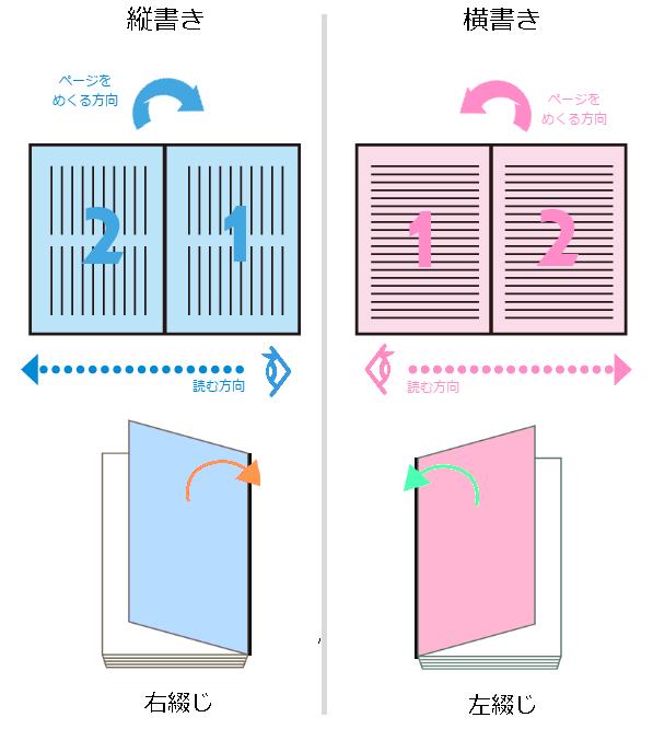 書き字方向と綴じ位置