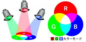 「RGB」と「CMYK」とは? カラーの基礎知識(1)