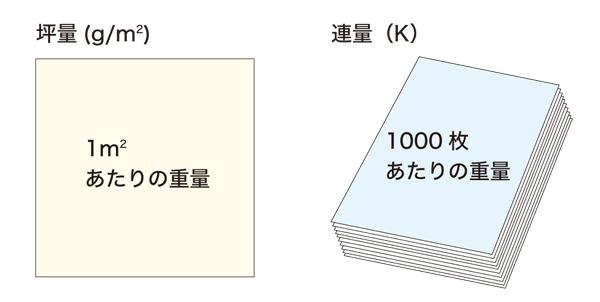 紙の単位について