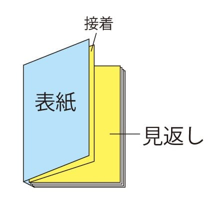 冊子の基本構成「扉・遊び紙・口絵」