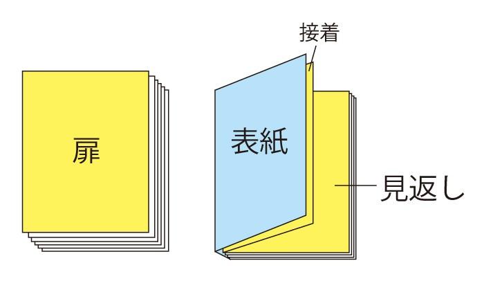 扉・見返し・遊び紙・口絵【冊子の装丁】