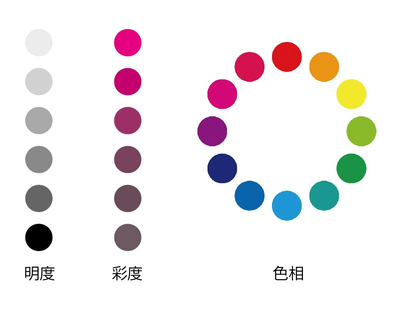 色彩の基本要素