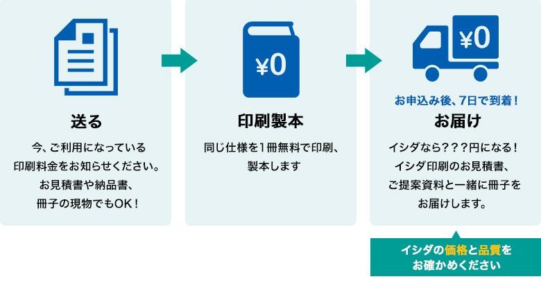イシダなら???円になる! イシダ印刷のお見積書、 ご提案資料と一緒に冊子を お届けします。