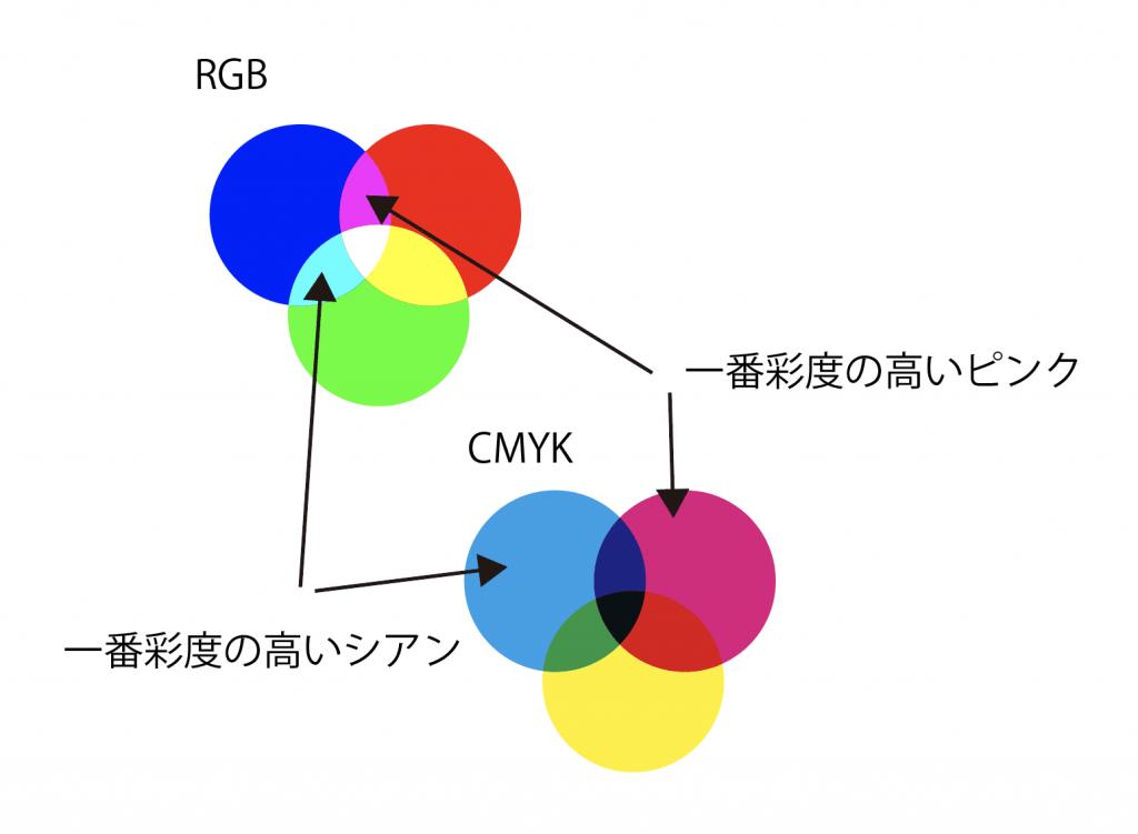 RGBとCMYKでは、一番鮮やかに表現できる色にかなり違いが出てきます。くすんだ色、暗い色なら違いはほとんどありません。