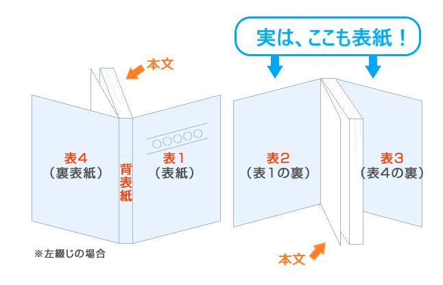 表1・表2・表3・表4ってどこ?本・冊子の表紙まわり+背表紙の入稿とデータ作成