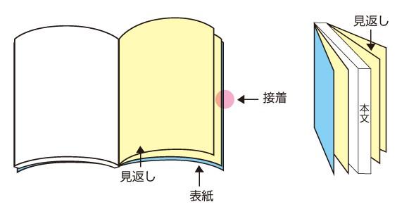 本、無線綴じ冊子の「見返し加工」とは?使い方や価格~オプション加工について知ろう(5)~