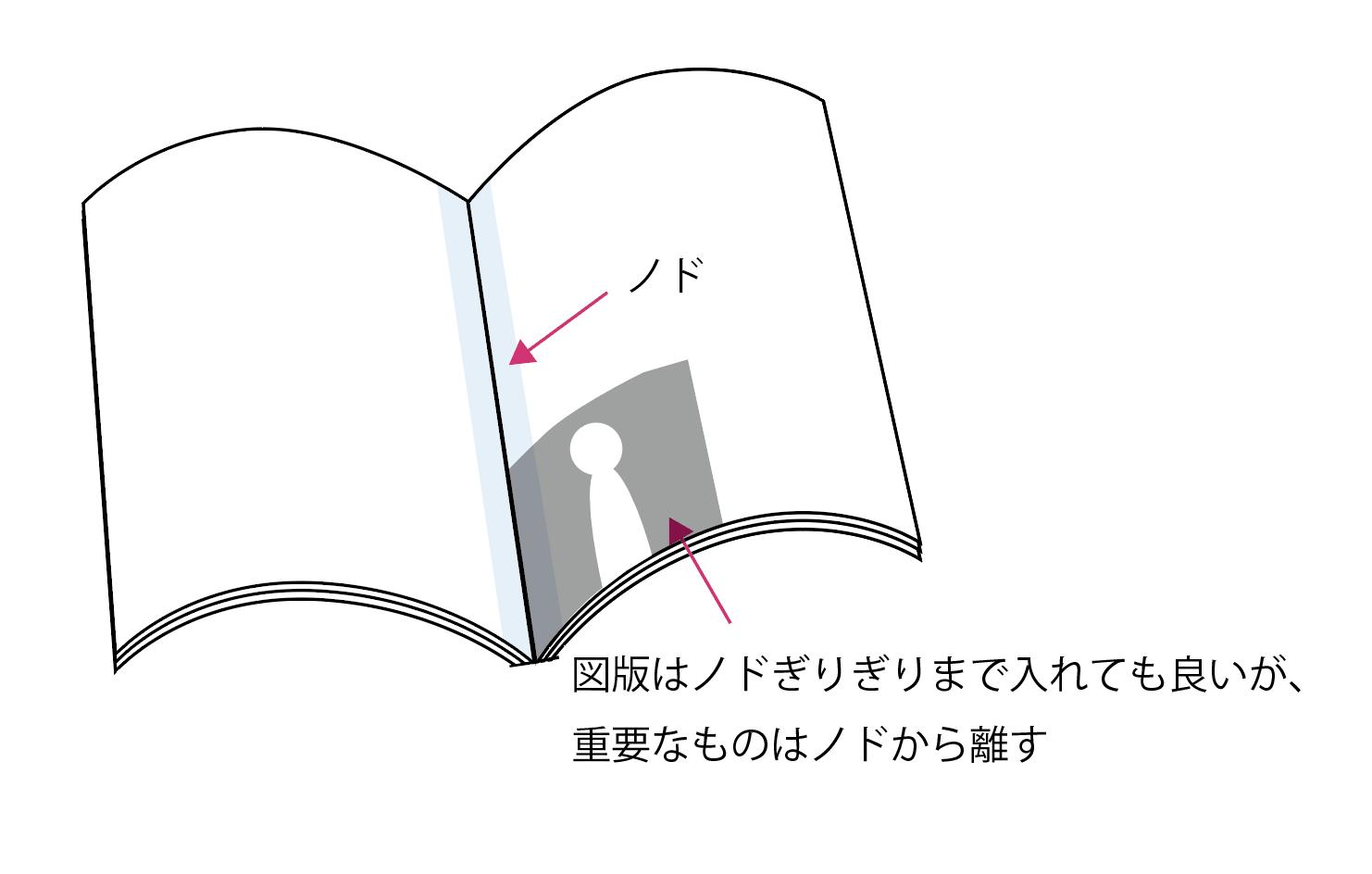 重要な図版、円形、矢印、人物はなるべく片方のページに収まるように配置する