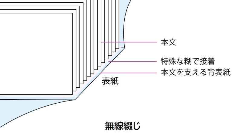 無線綴じの仕組み