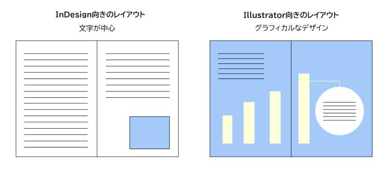 文字中心ならInDesign、グラフィカルなデザインにはIllustrator