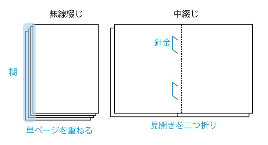 無線綴じ冊子を格安で作る