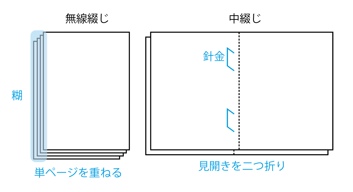 無線綴じとは、本の背を糊で固めて綴じる製本方法