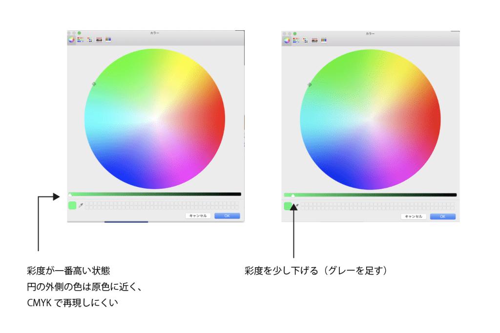 ・WordやPowerPointでの作業上の注意 パソコンのモニターはRGB方式なのですが、Adobe IllustratorやInDesign、PhotoshopなどのデザインソフトはCMYKモードも選べて、擬似的にCMYKの色をモニターで表現して確認することができます。 しかしwordやpowerpointなどはRGBモードでしか作れないので、印刷物で再現できない色を選ばないように注意しましょう。カラーピッカーで色を選ぶ時に、彩度が高い状態ではなく、図のように少しグレーを足した状態で選ぶとCMYKに近い色合いが出せます。