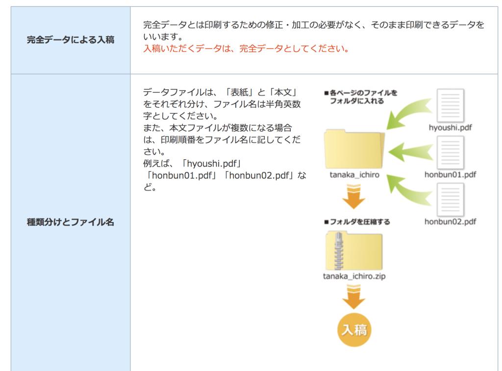印刷製本用のPDFのページの並べ方