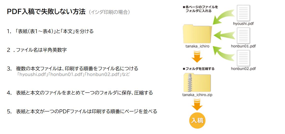冊子印刷のPDF入稿で失敗しない方法(ファイルの保存方法、ページの並べ方)