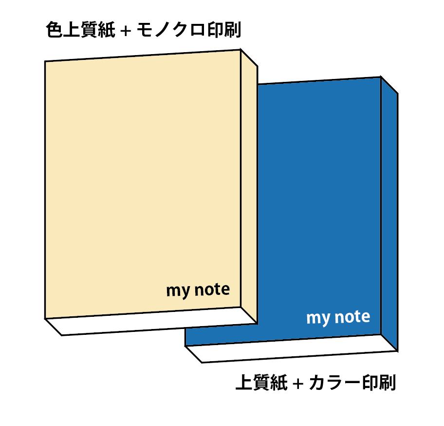 無線綴じで仕上げるノート