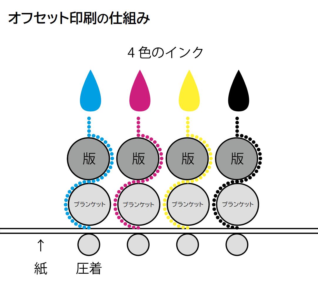オンデマンド印刷とオフセット印刷の違い【仕組みと見た目、品質編】