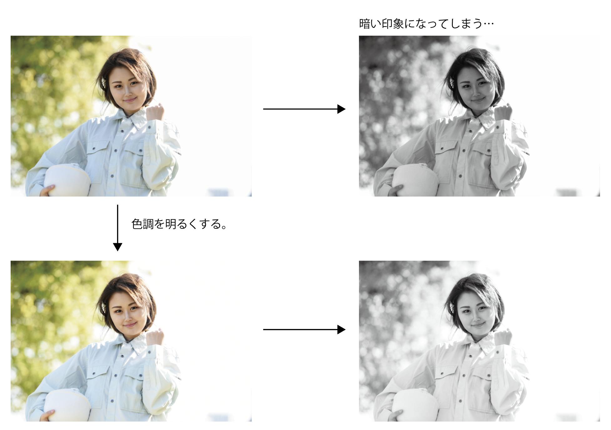 Photoshopでグレースケールに変換した時にきちんと写真を確認して、暗いなと思ったら、元画像の色調を明るく調整してからグレースケールに変換