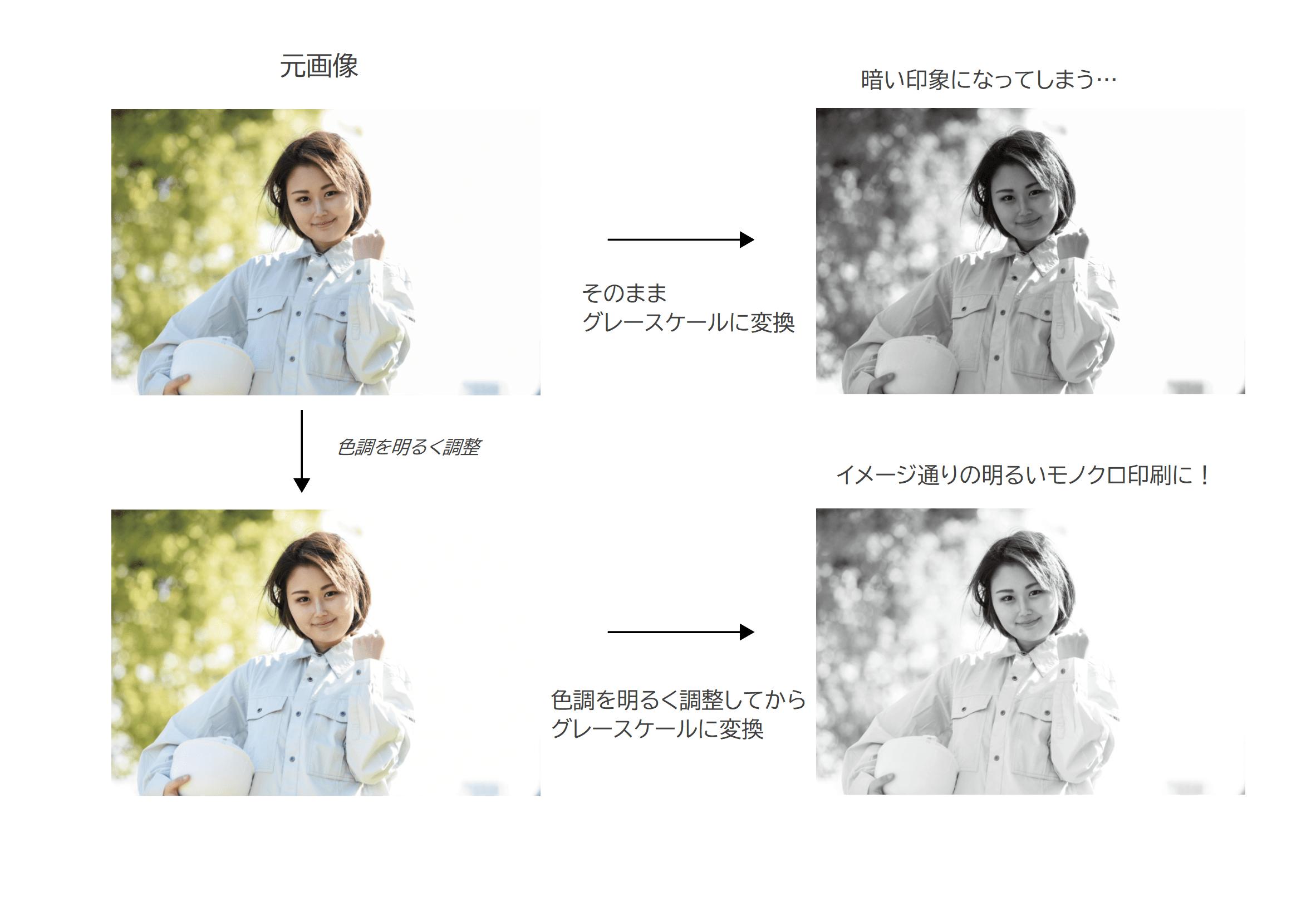 カラー画像をグレースケールに変換