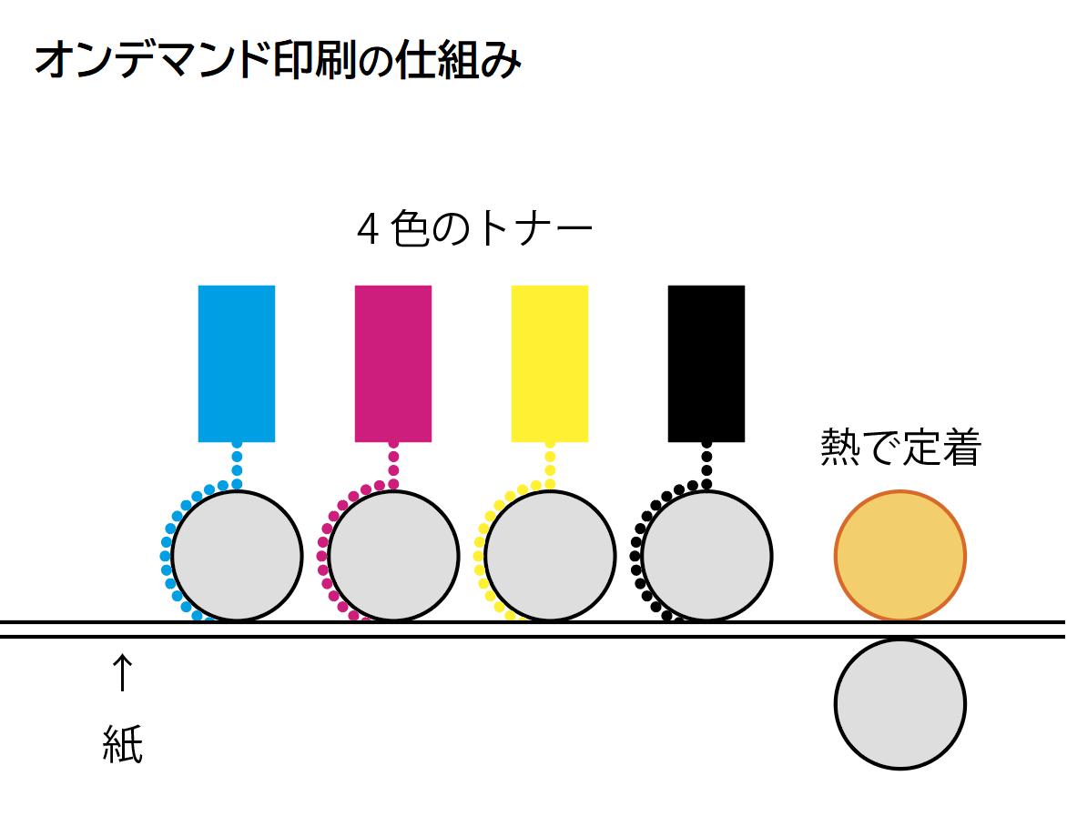 オンデマンド印刷機はCMYKの4色のトナーが搭載