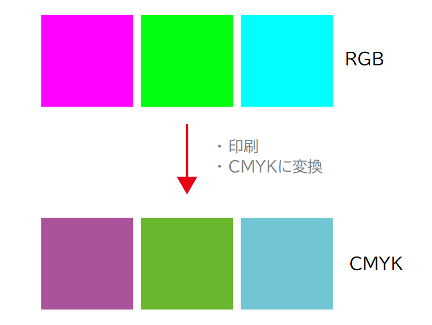 PDFを印刷したら文字の色が変わった