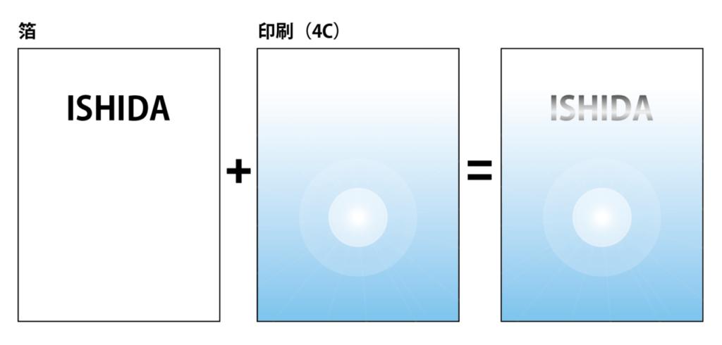 箔押し加工のデータ作成方法