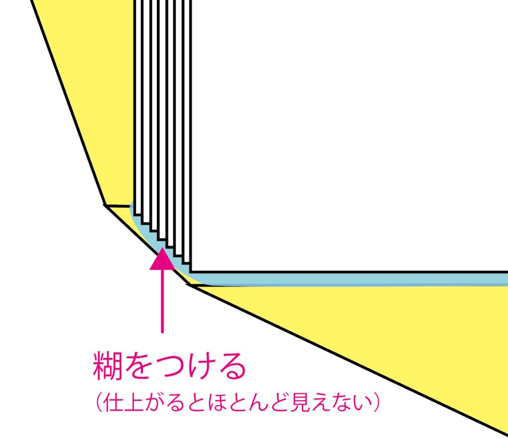 無線綴じ(くるみ製本)