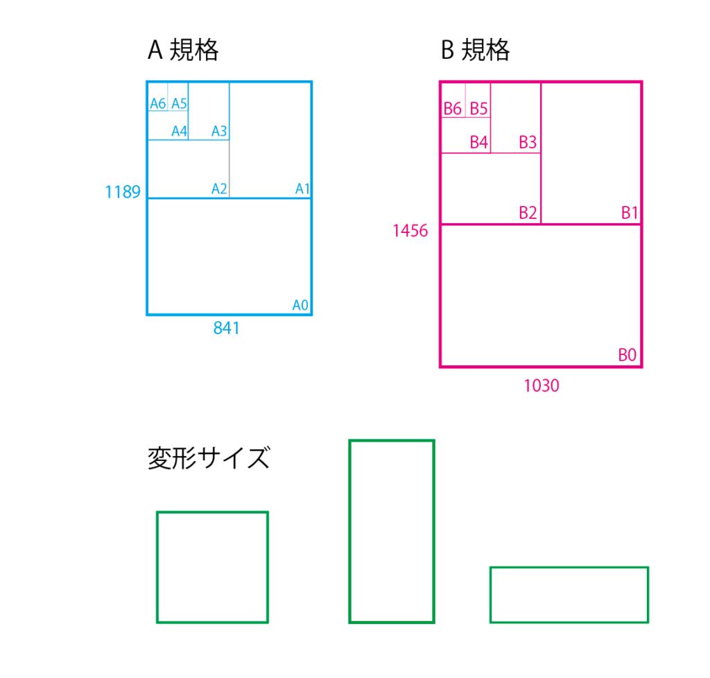 変形サイズの冊子印刷の印刷費(中綴じ冊子)