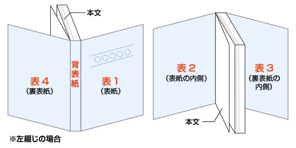 表紙データは、表1~表4と背表紙を入稿する