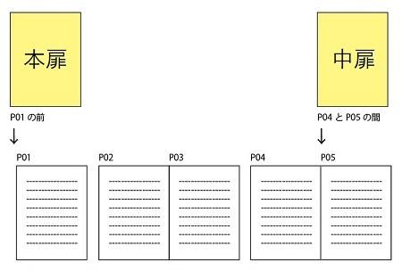 扉の注文方法 挿入位置の指定